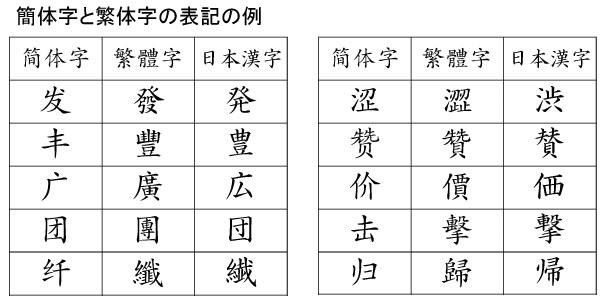 140717GB-BIG5-Ja - 画像引用: 簡体字と繁体字 http://kiichigo