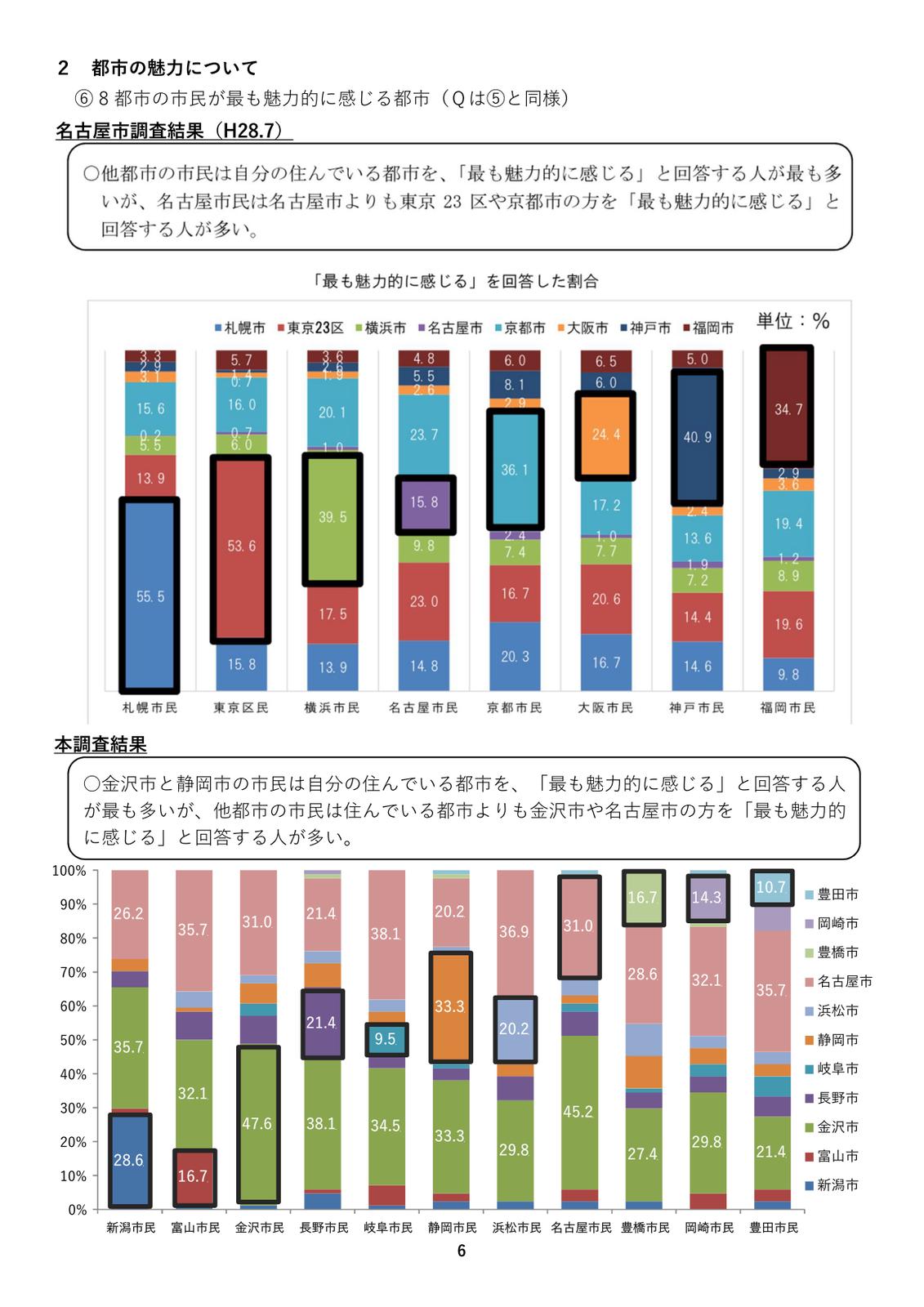 新潟と金沢、どっちが都会? Part26 [無断転載禁止]©2ch.netYouTube動画>28本 ->画像>302枚