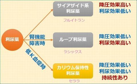 利尿薬使い分け3[1]