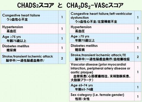 CHADS2