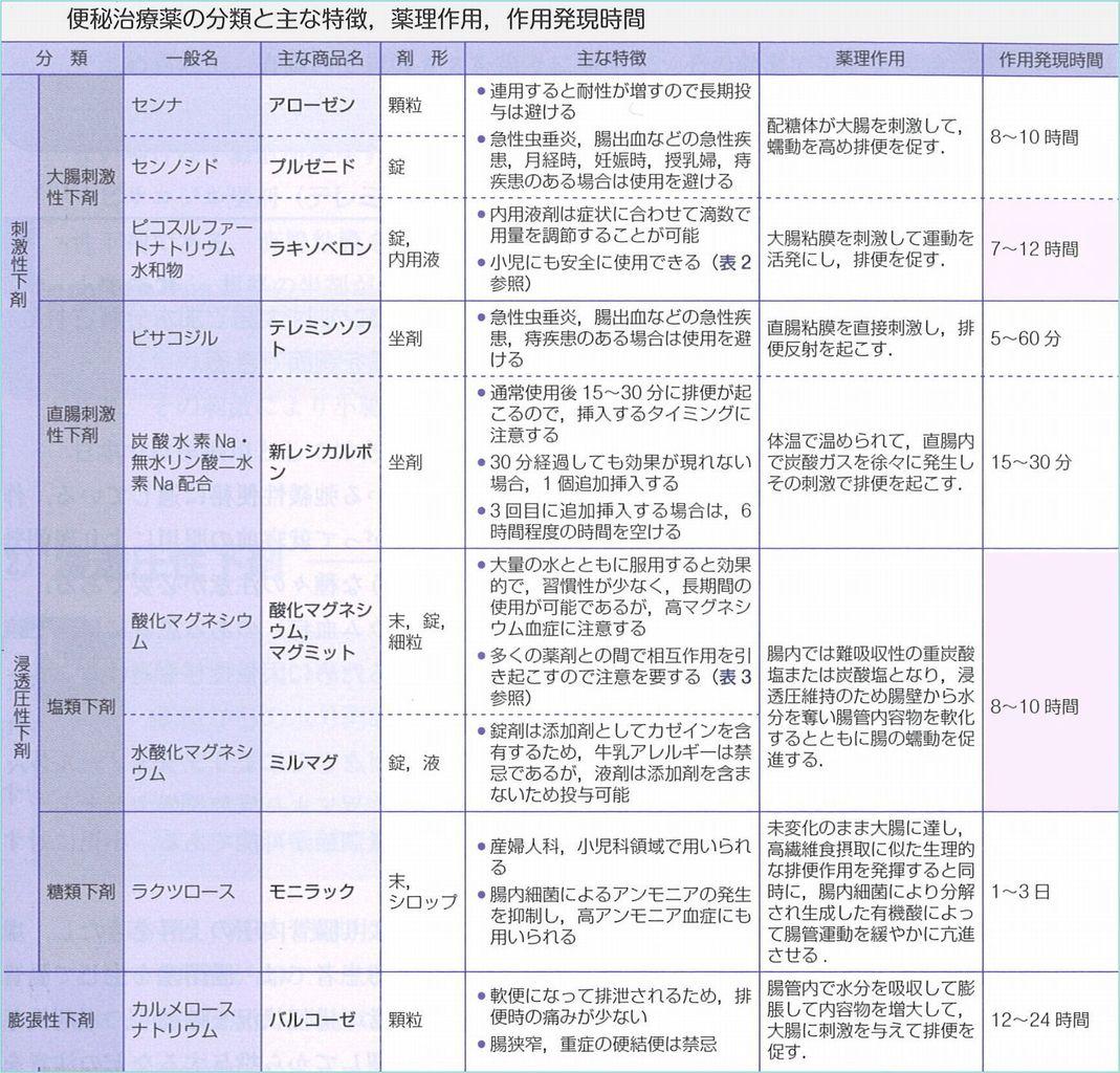 太田東こども&おとな診療所使用薬品解説