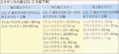 高脂血症薬比較