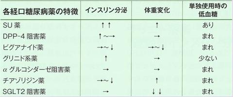 経口薬の特徴