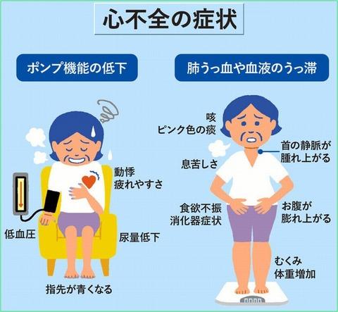 HFsymptom