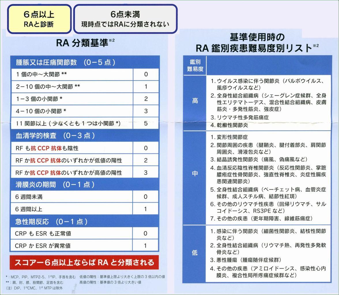 疾患図譜カテゴリ:診断基準(1) > 慢性関節リウマチRA
