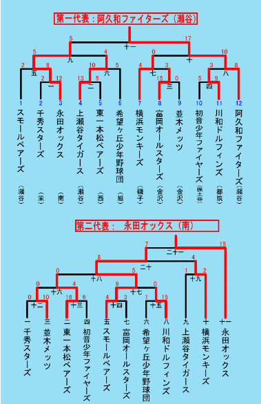 第7ブロックトーナメント表