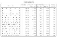 愛知県内企業の平成29年冬季賞与