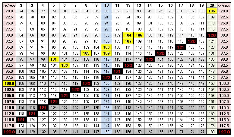 ベンチ プレス 換算 表