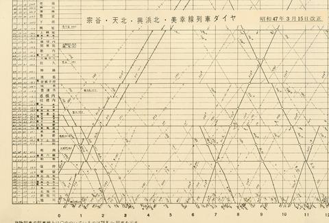 ダイヤ宗谷本線 S47-3