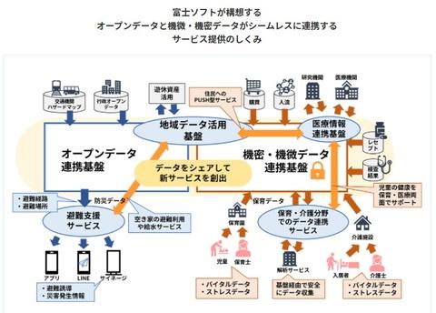 富士ソフトスーパーシティ構想