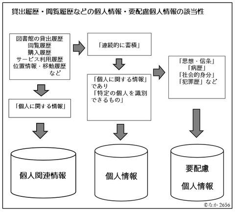 貸出履歴・閲覧履歴などの個人情報・個人関連情報の該当性の図2