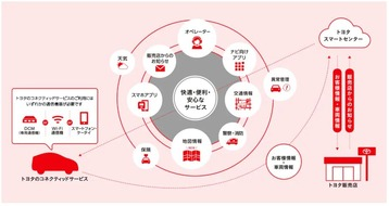 トヨタのコネクテッドカー・サービスの概要図