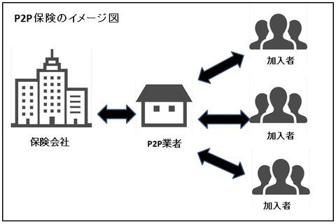 P2P保険のイメージ図表