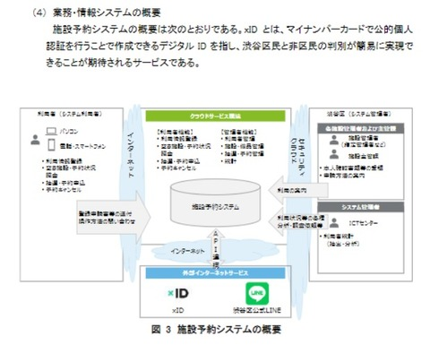 渋谷区の施設予約システムの概要図