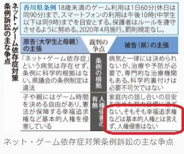 毎日新聞香川県ゲーム規制条例訴訟の図