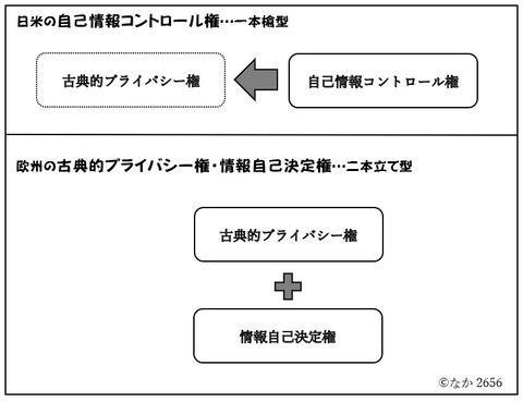 日米の自己情報コントロール権と欧州の情報自己決定権のイメージ2