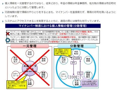 マイナンバー制度の概要図