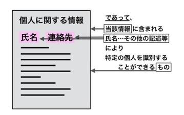 個人情報の定義『ニッポンの個人情報』