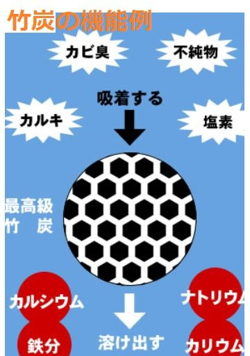 竹炭の機能05