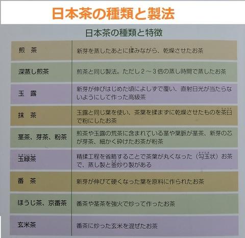 日本茶の種類と製法題
