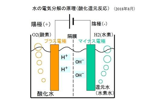水の電気分解1題