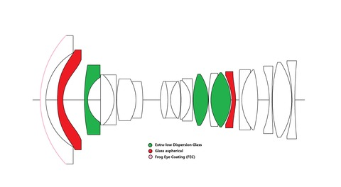 17mm f4 Optical Structure