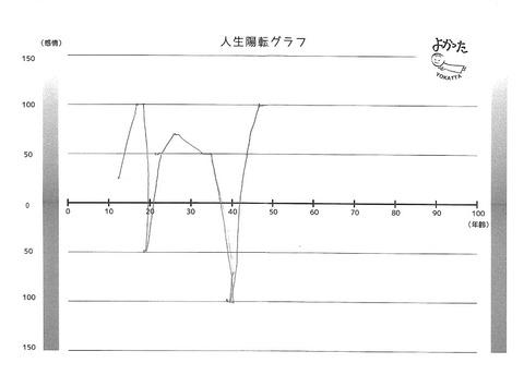陽転グラフ例