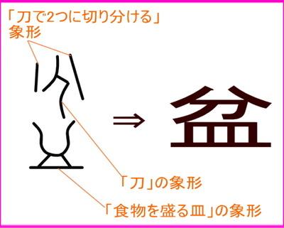 【盆】漢字成り立ち