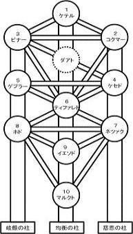 カバラ三柱