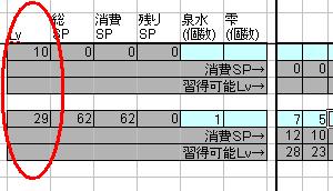 消費SPより、必要なLvが算出されます
