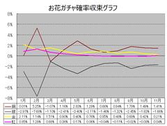fkg171108_04_ガチャ収束グラフ