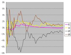 お花確率収束グラフ170911