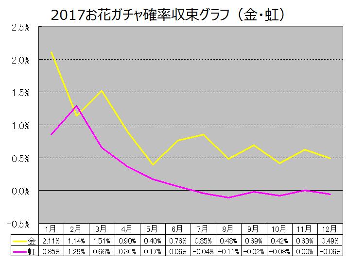2017お花ガチャ収束グラフ金虹