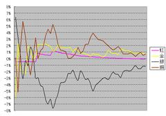 お花ガチャ確率収束グラフ