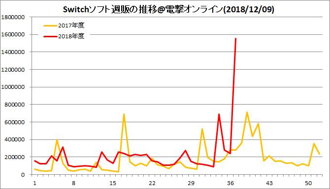 Switchソフト週販の推移(20181209)