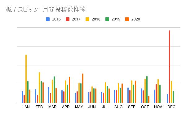 楓 _ スピッツ 月間投稿数推移