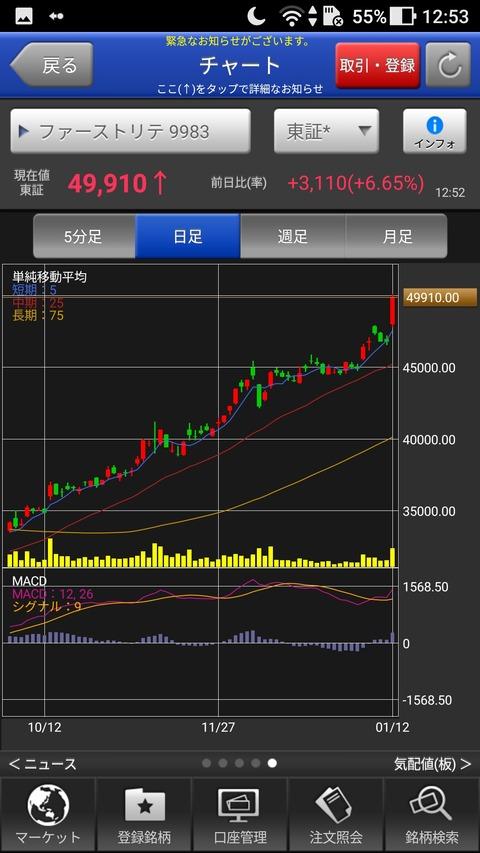 【朗報】ユニクロの株価が3年ぶりの50000円台に大暴騰 ヒートテック、ダウンが歴史的爆売れ
