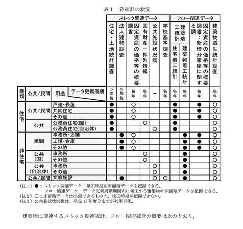 土地建物統計ソース