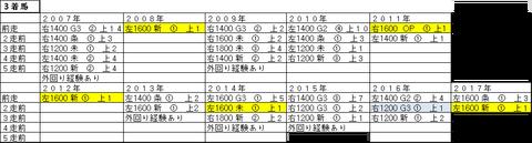 2018年 阪神JF ③