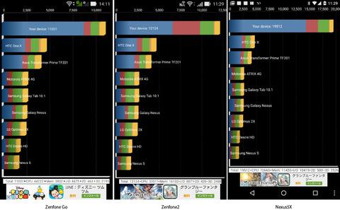 ASUS Zenfone Go 完全攻略マスター 3.Snapdragon 400は普及帯のCPUだが、必要にして十分な性能です