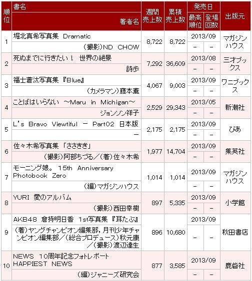 【驚愕】堀北真希の写真集初週8000部しか売れてない!!!
