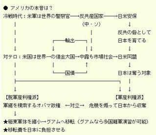 普天間図解1