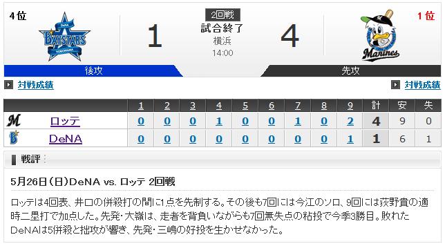 横浜DeNA三嶋、8回2失点の好投!