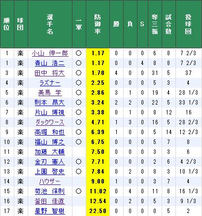 小山 1.17 青山 1.17 ラズナー 2.25←勝ち継投