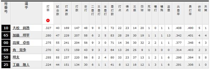 大松尚逸2軍成績(6/6付)  打率.327(147-48)