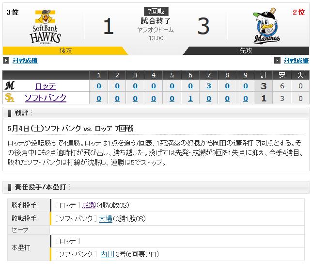 【速報】成瀬 4勝0敗 防御率0.99