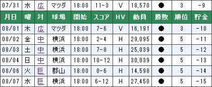 7連敗中の横浜の得点数wwwwww