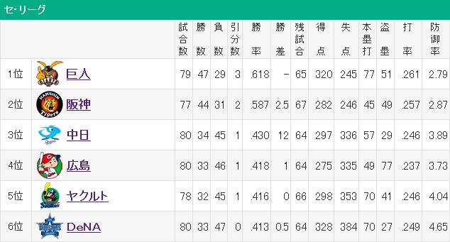 【朗報】セリーグの3位~6位、ゲーム差1.5の大混戦