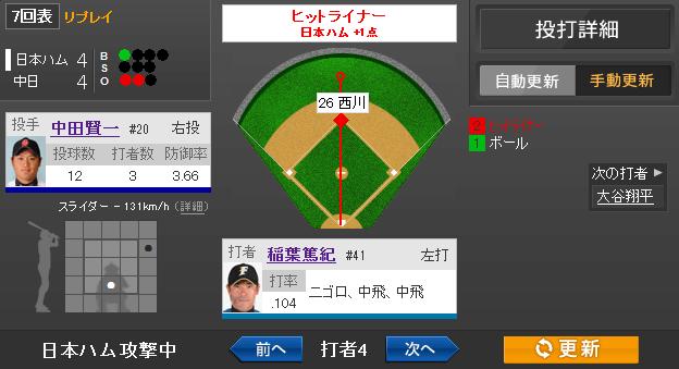 【朗報】4打数1安打で稲葉の打率が1割台に!!