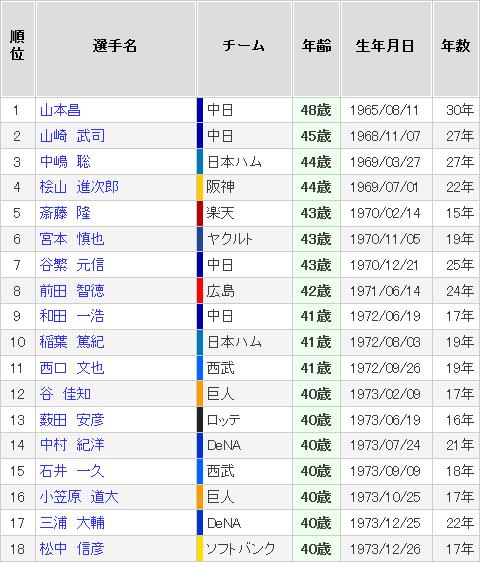 高橋由伸(38)←チーム最年長